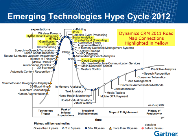 gartner says consumerization will be most