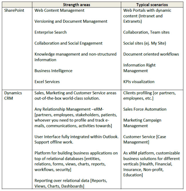 Relative Strengths of CRM vs Sharepoint