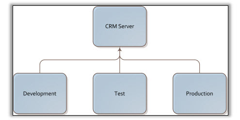 CRM 201 Development, Test, Production Environments