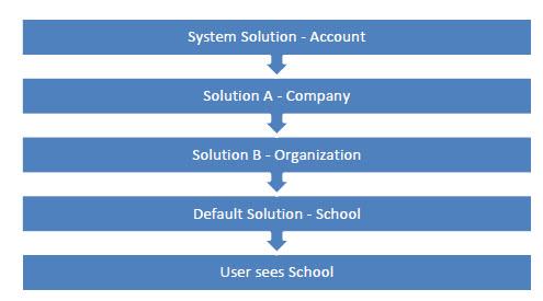 CRM 2011 Merging Managaed Solutions