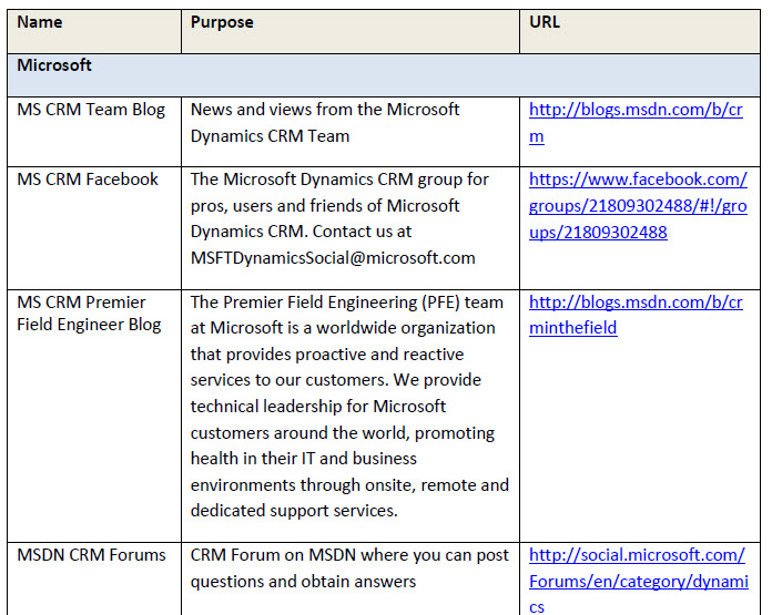 Microsoft Dynamics CRM Blogs of Interest