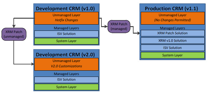 CRM 2011 Unmanaged Solutions