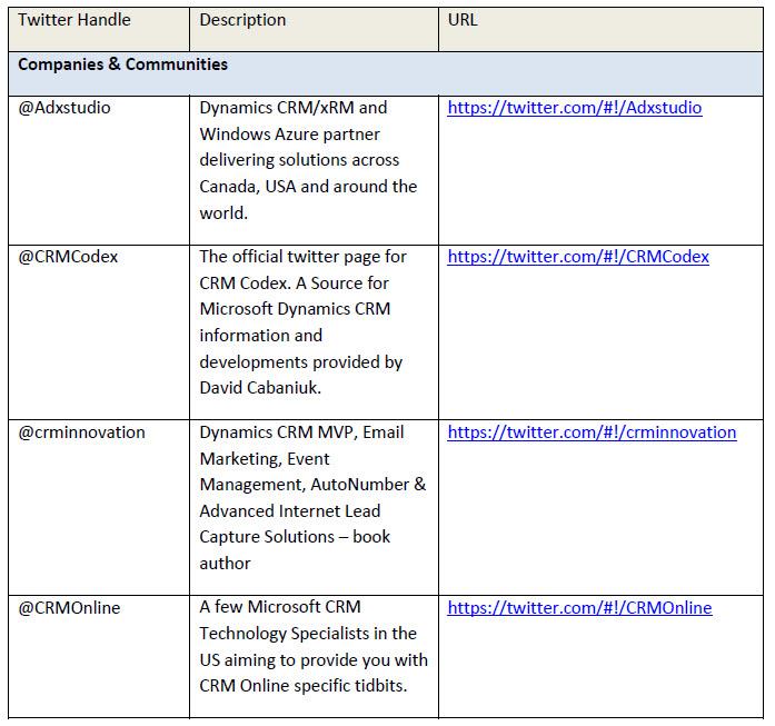 Microsoft Dynamics Twitter Feed Samples