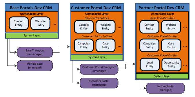 CRM 2011 Managed Solutions Versioning