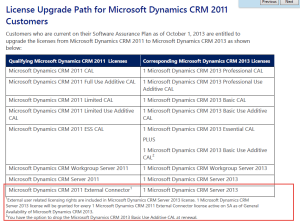 CRM 2011 External Connector License