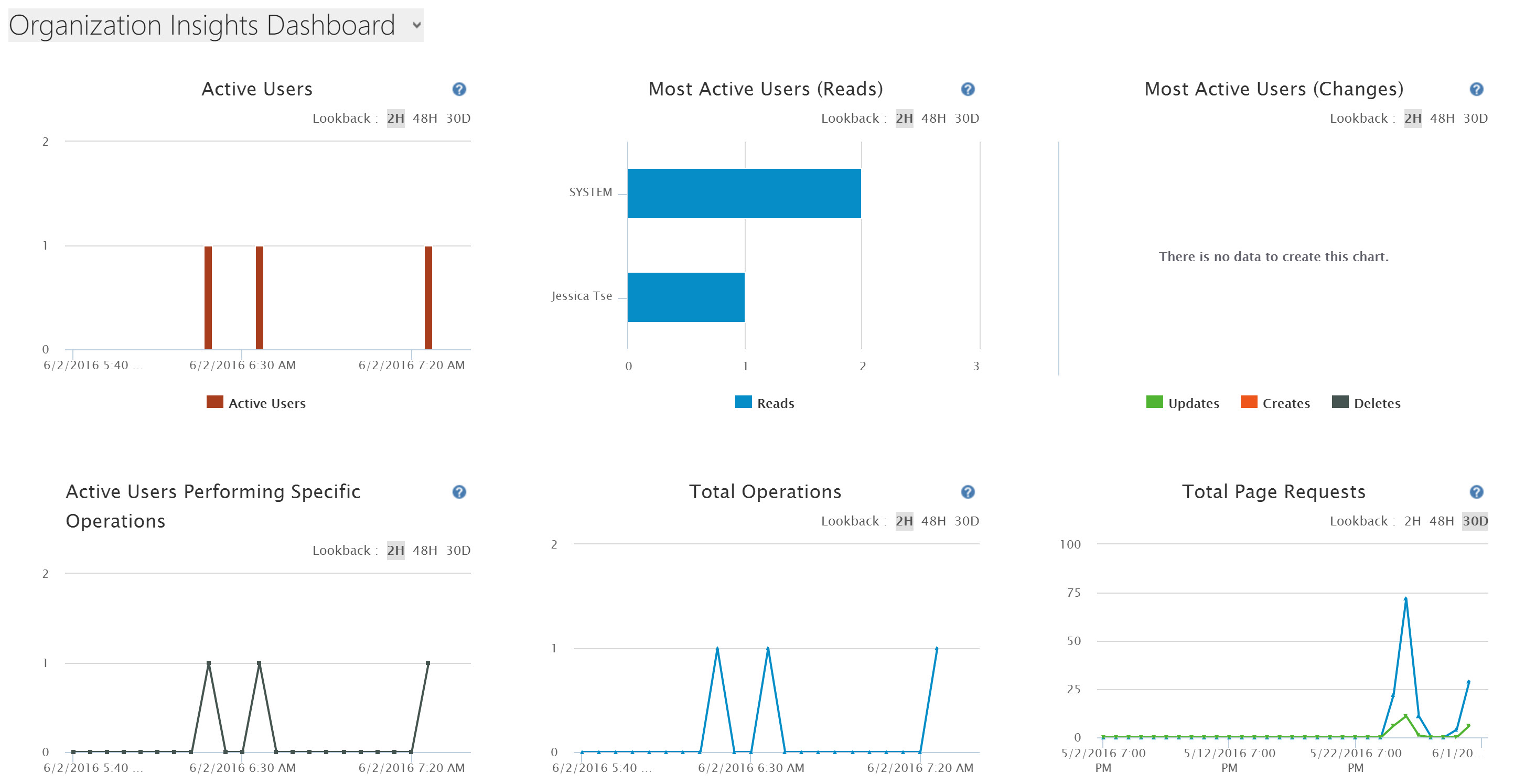 Organization Insights Dashboard – Metrics