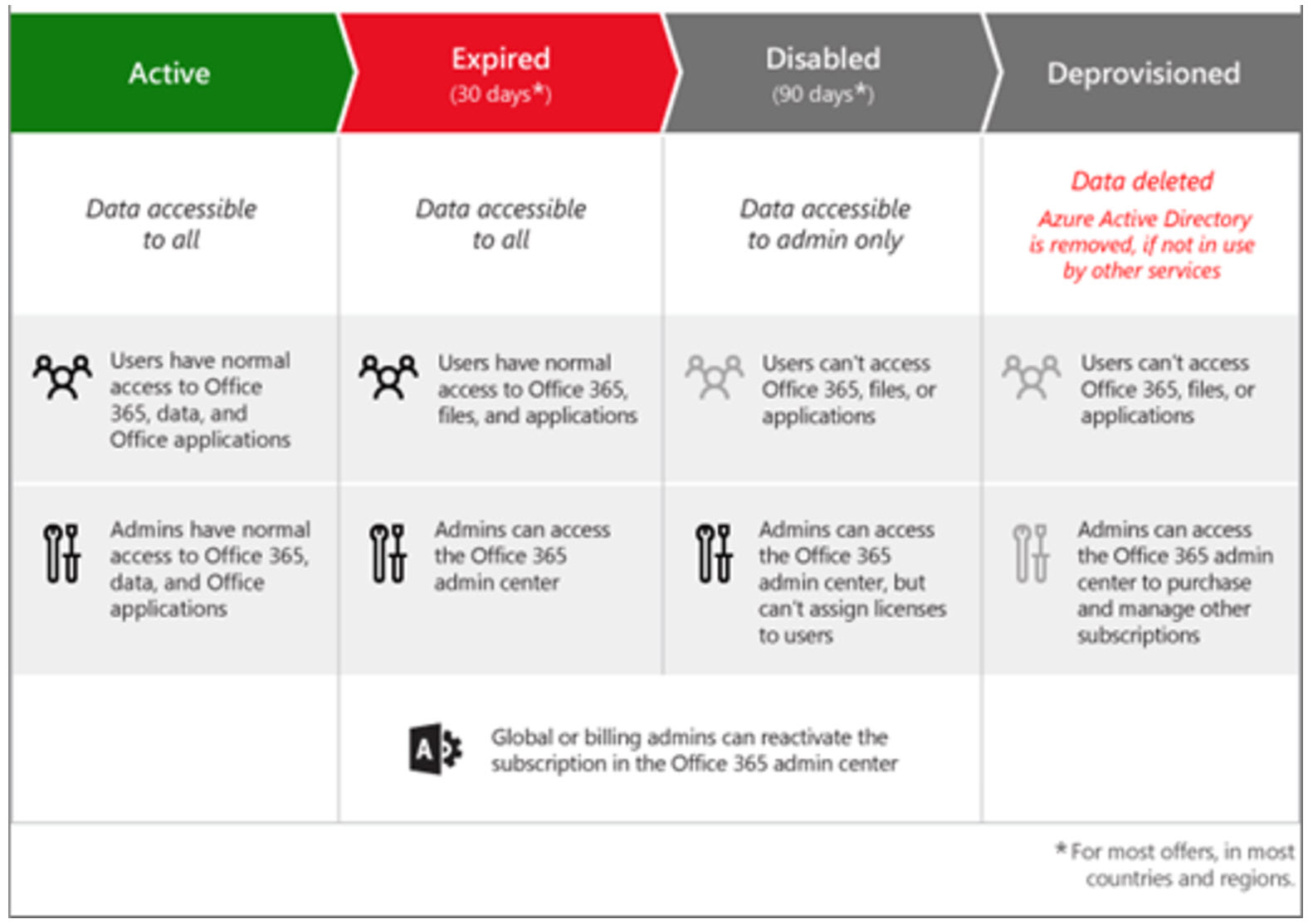 Office 365 Subscription Lifecycle