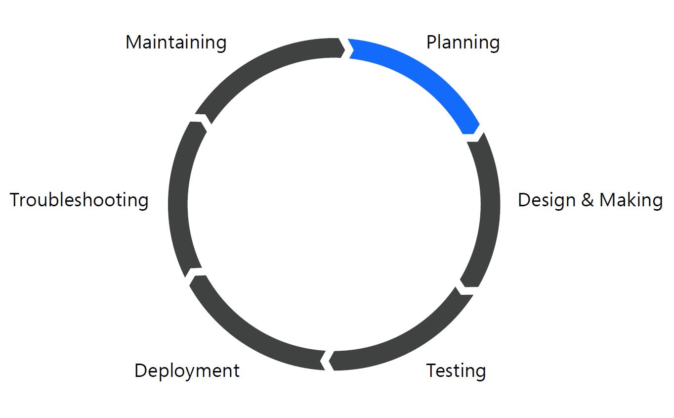 A Guide To Building Enterprise-ready Flows